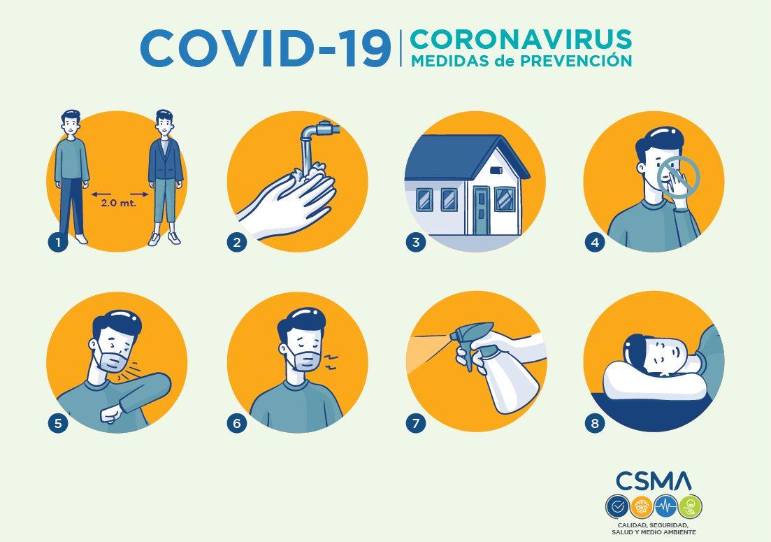 Medidas de Prevención vs. COVID-19